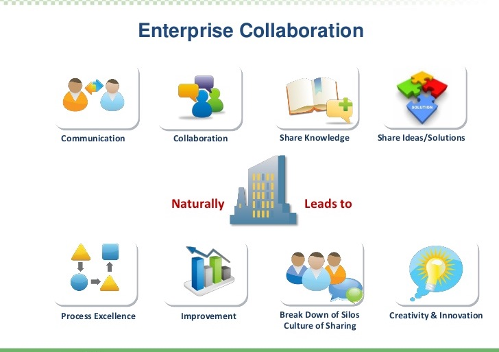 Want Collaboration Solutions Contact The Best It